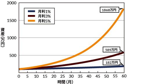 複利の資産増加曲線 大阪FX教室のカリキュラム 大阪FX教室のカリキュラムは、 最初にFX...
